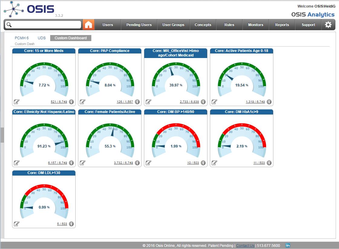 OSIS Analytics Dashboard