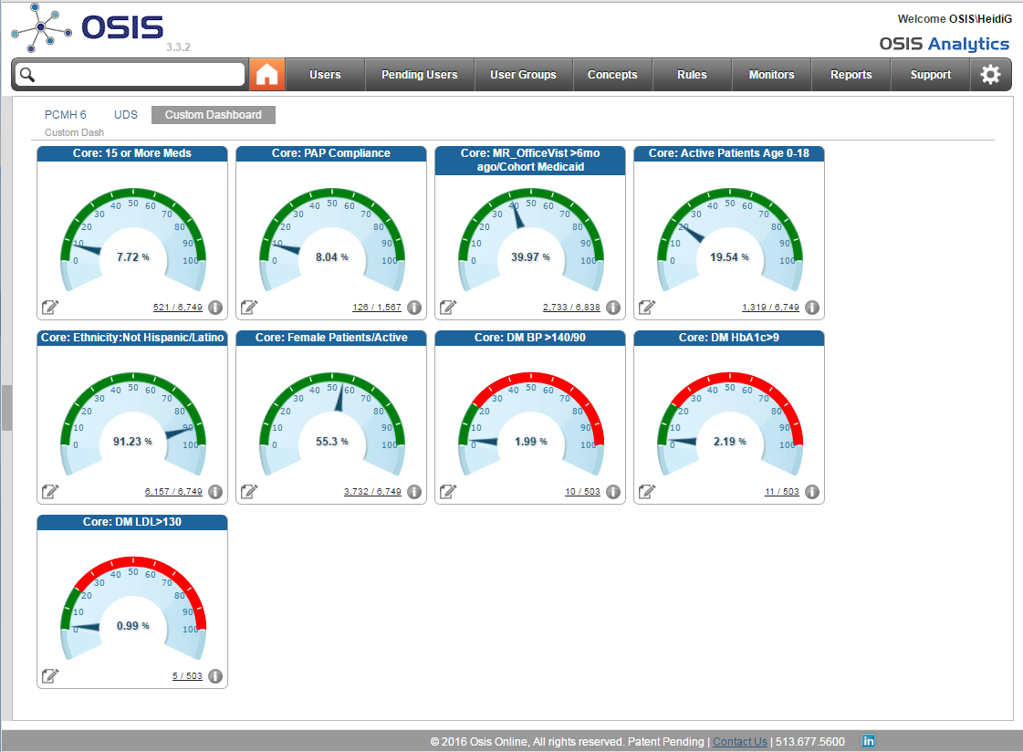 OSIS Analytics Dashboard