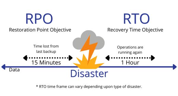 RTO RPO (7)